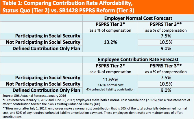 Comparing Contribution Rate Affordability, Status Quo (Tier 2) vs. SB1428 PSPRS Reform (Tier 3)