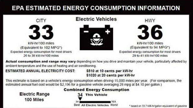 Federal Fuel Economy Standards are Costly, Inefficient and Harm the Environment