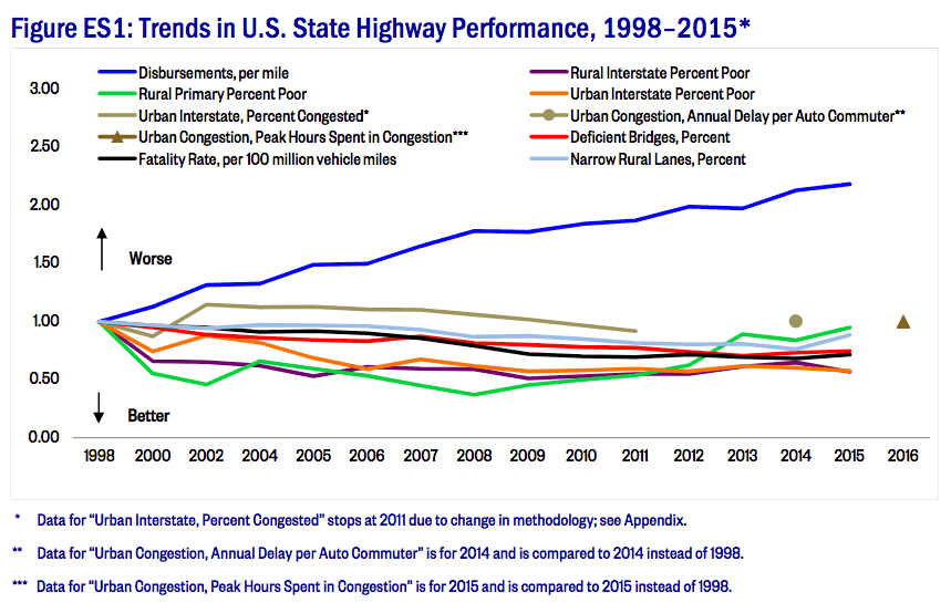 23rd Annual Highway Report – Full Text | Reason Foundation