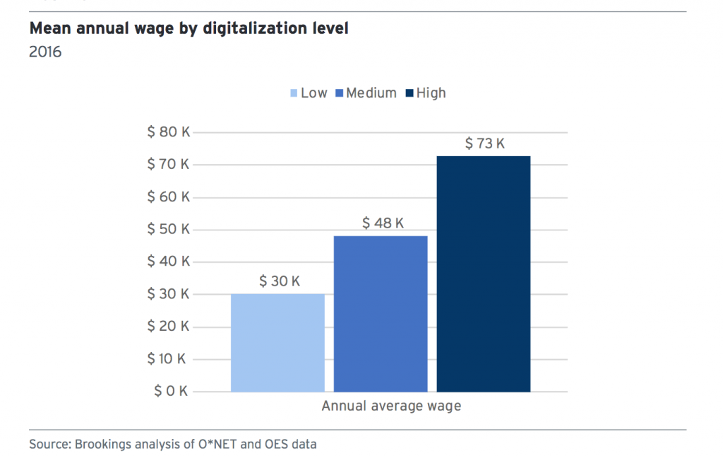 Chart: Mean annual wage by digitization level
