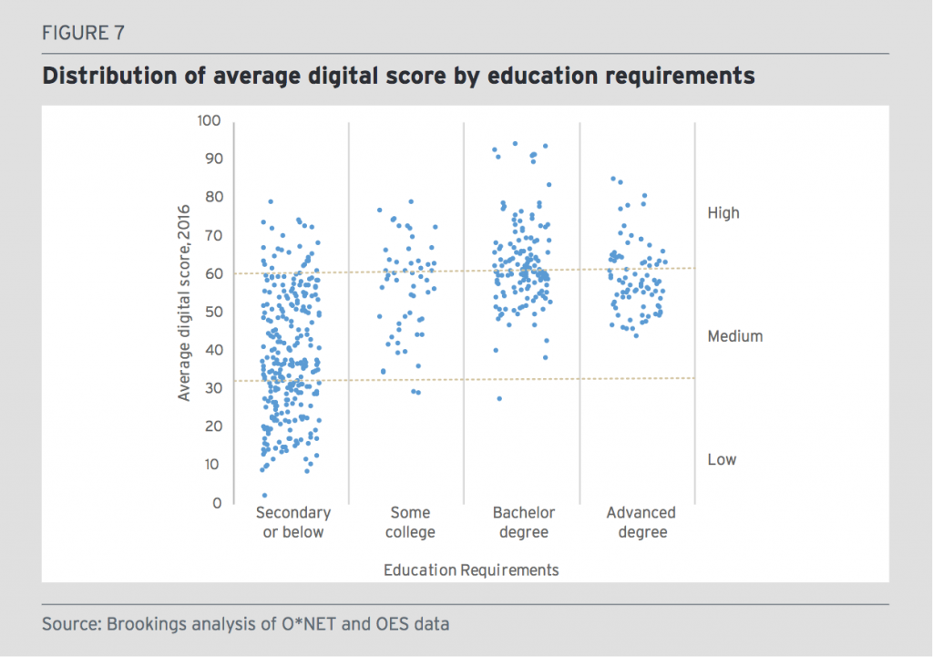 Graph: Distribution of average digital score by education requirements