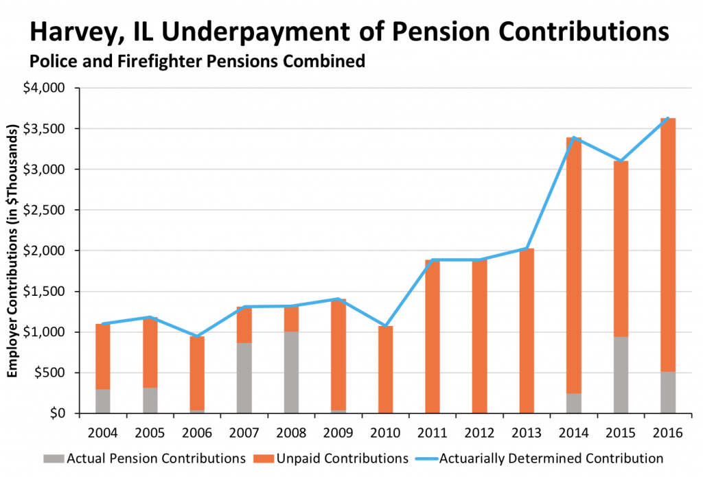Harvey, IL Underpayment of Pension Contributions