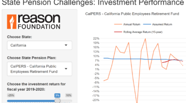 Public Pension Investment Performance Has Historically Fallen Short of Return Assumptions