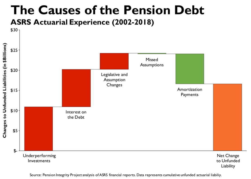 The Causes of the Pension Debt