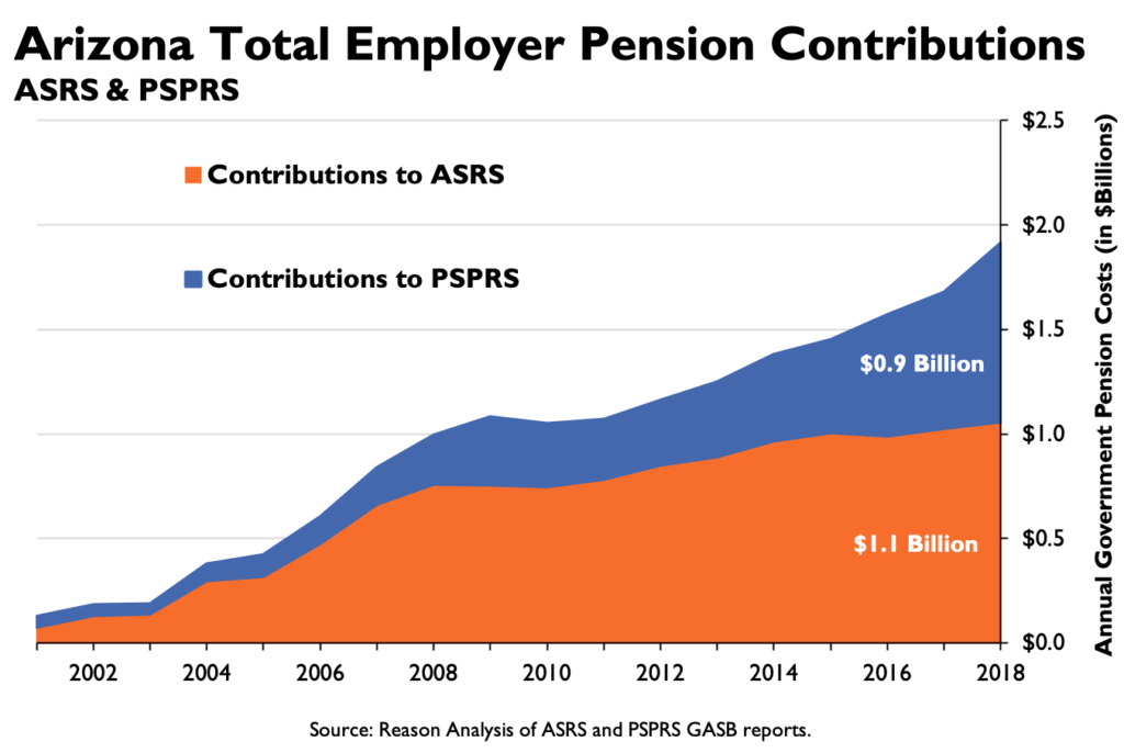 Arizona Total Employer Pension Contributions