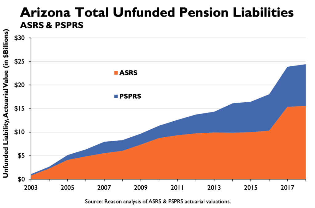 Arizona Total Unfunded Pension Liabilities