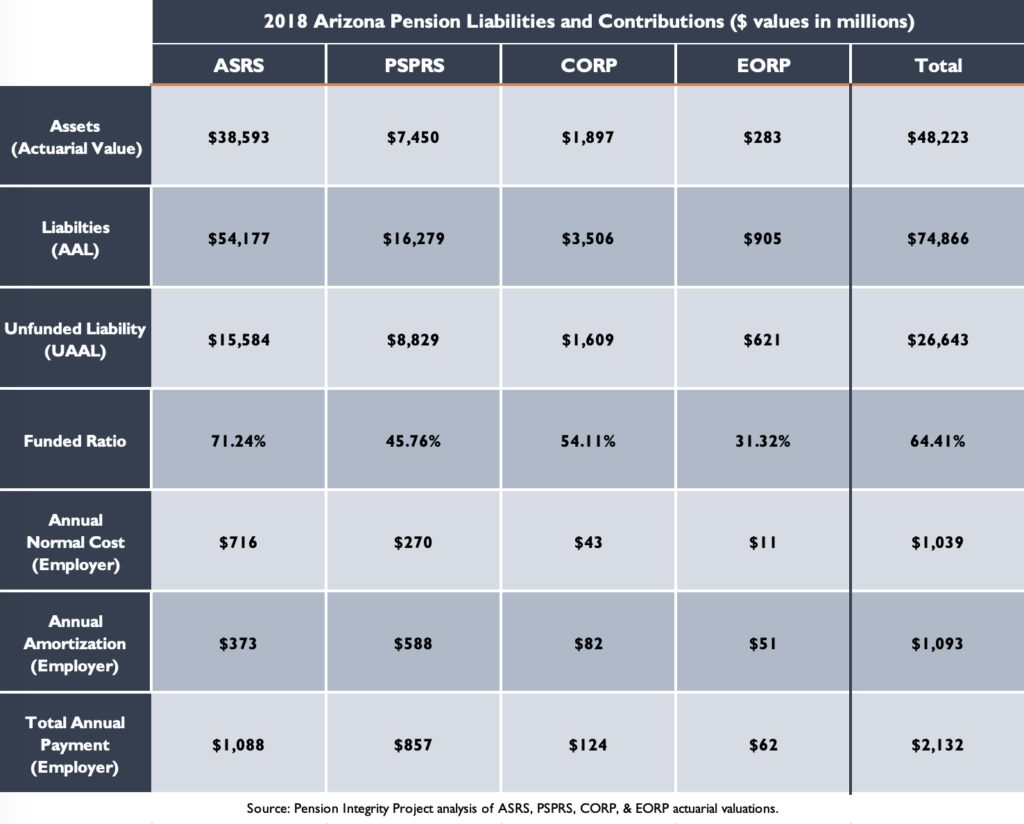 2018 Arizona Pension Liabilities and Contributions