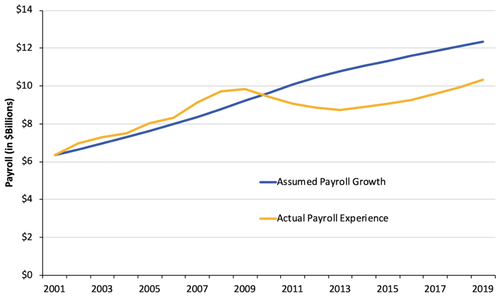Arizona State Retirement System (ASRS) Actual Change Payroll v. Assumption