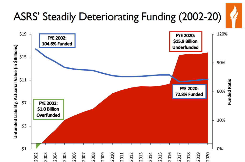 Arizona State Retirement System (ASRS) Deteriorating Funding 2002-2020