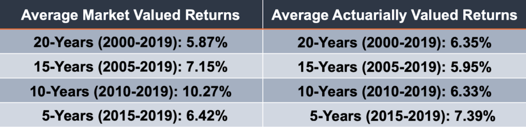 Arizona State Retirement System (ASRS) Investment Returns Have Underperformed
