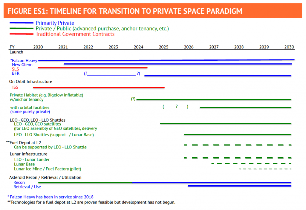 Timeline for transition to private space paradigm