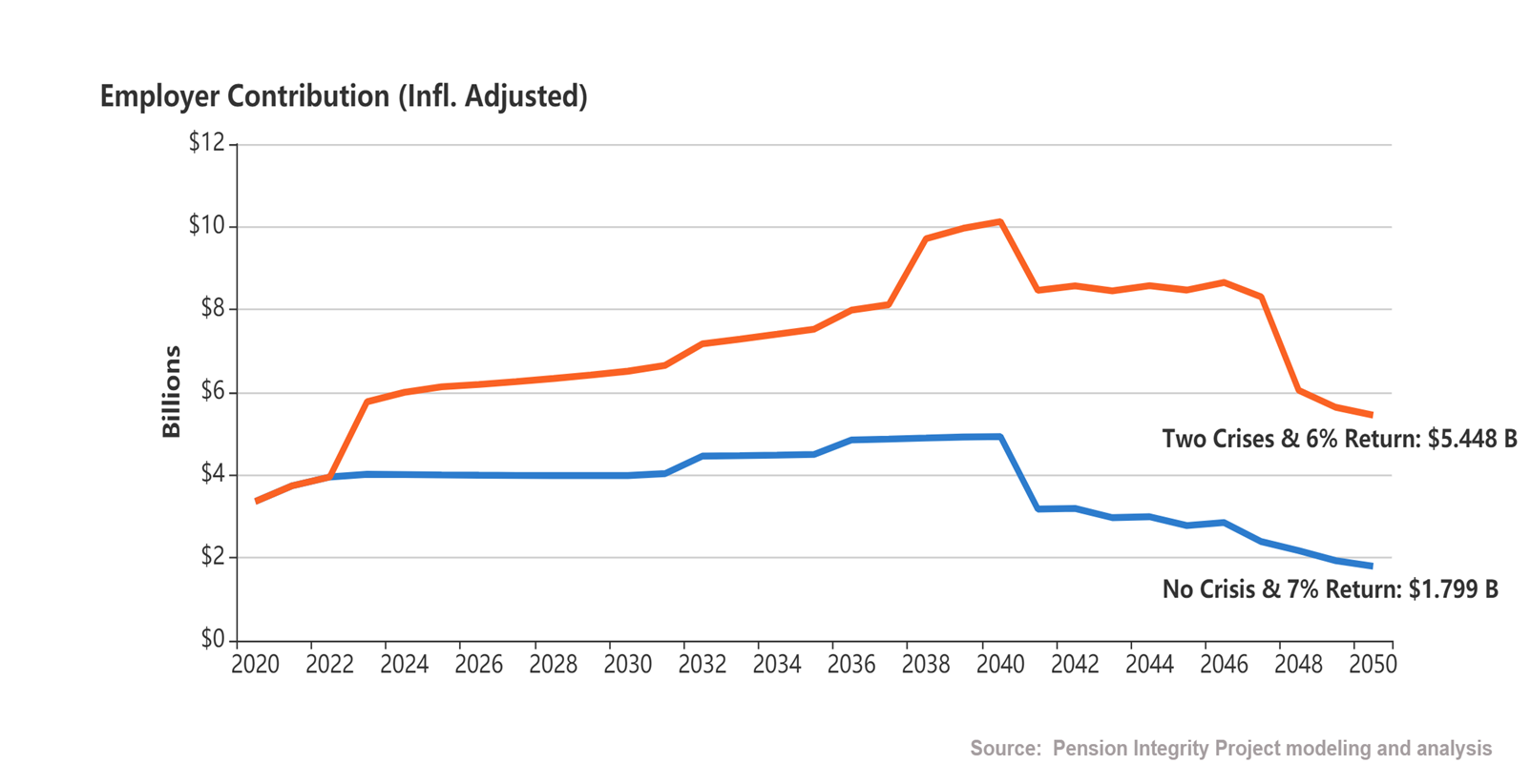 Analysis of Florida's Pension Investment Performance and Future Outlook Reveal Need for Reform