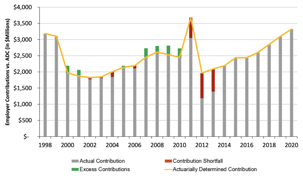 Florida Retirement System (FRS) Actual v. Required Contributions
