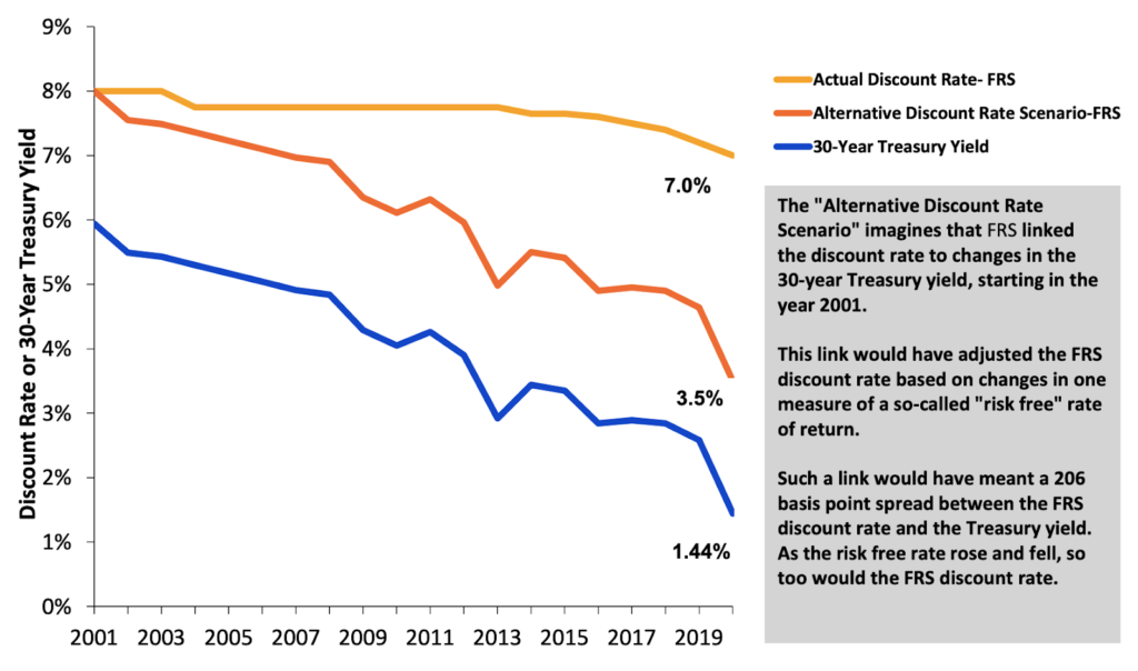 Florida Retirement System (FRS) Change in the Risk-Free Rate Compared to FRS Discount Rate (2001-2020)