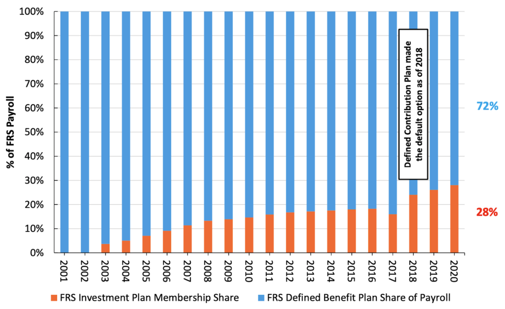 Florida Retirement System (FRS) Contributions Percentage Payroll