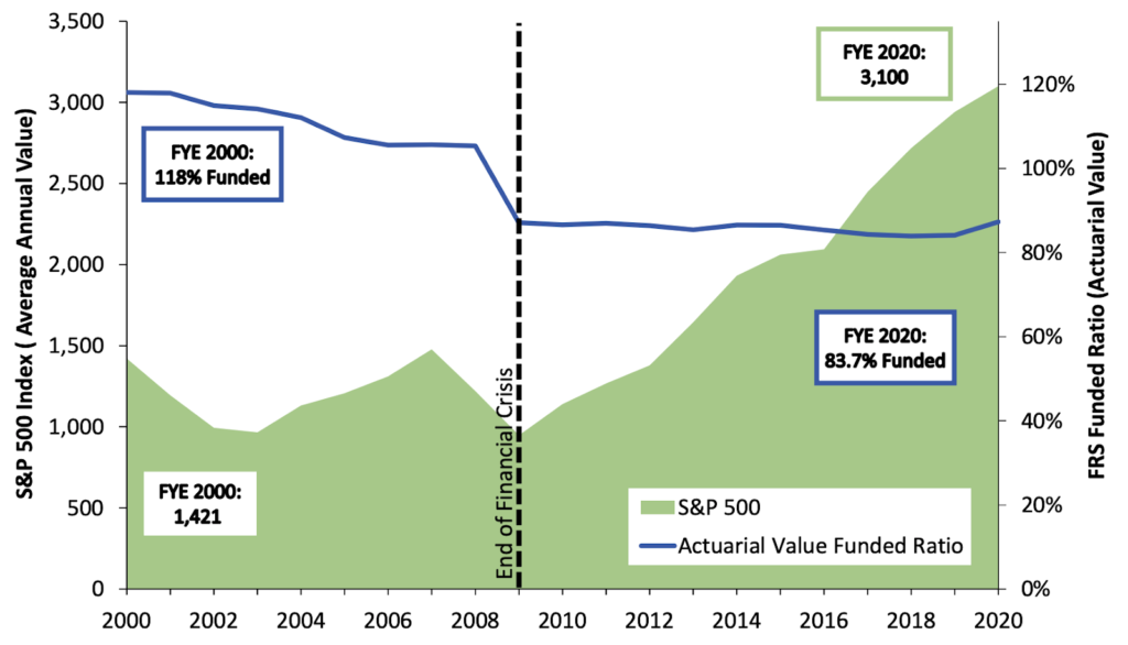 Florida Retirement System FRS Funded Ratio Did Not Recover Despite a Historic Decade for the Stock Market
