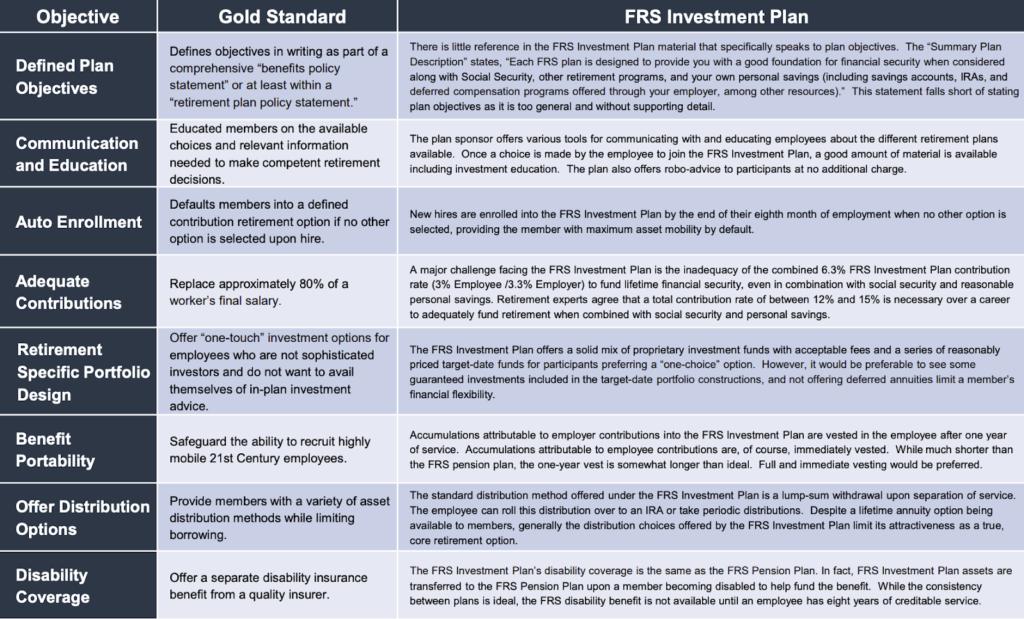 Florida Retirement System (FRS) Investment Plan Gold Standard Score 2