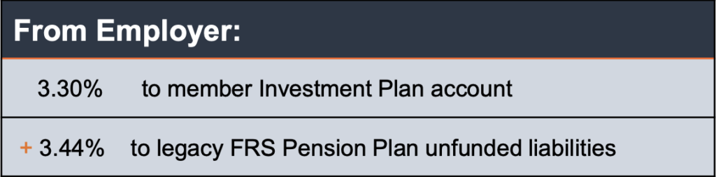Florida Retirement System (FRS) Investment Plan Funding From Employer