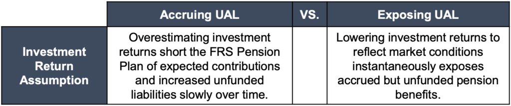 Florida Retirement System (FRS) Outdated and Aggressive Actuarial Assumptions and Methods