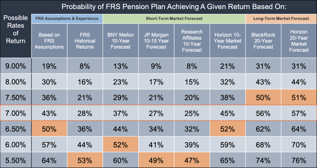 Florida Retirement System (FRS) Probability Analysis: Measuring the Likelihood of FRS Achieving Various Rates of Return