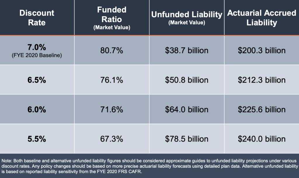 Florida Retirement System (FRS) Sensitivity Analysis: Pension Debt Comparison Under Alternative Discount Rates