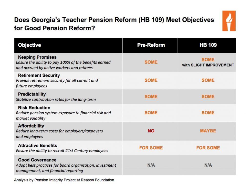 Georgia House Bill 109 Analysis - page 1