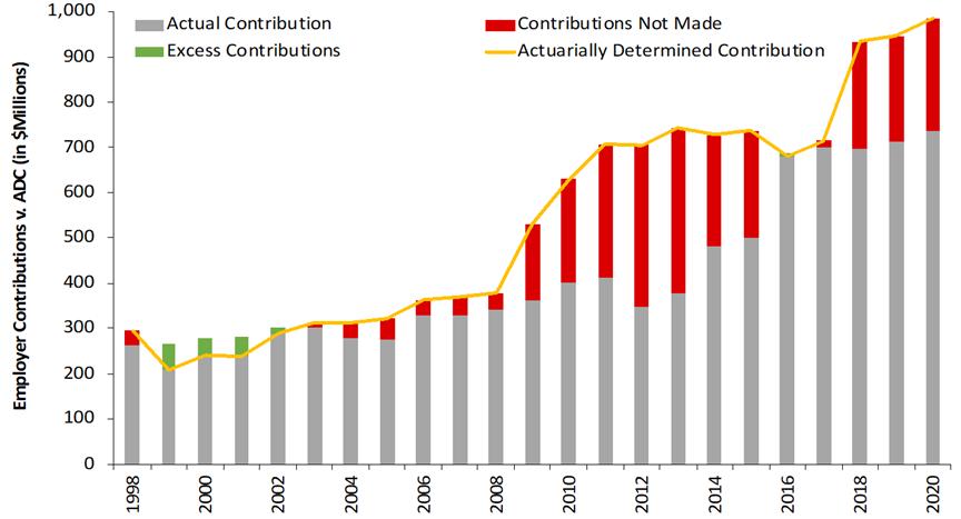 Texas ERS: Insufficient Contributions & Pension Debt Management