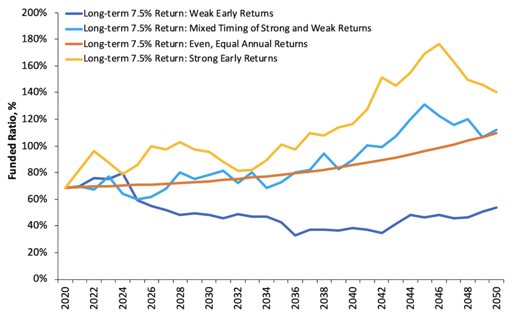 All Paths to a 7.5% Average Return Are Not Equal