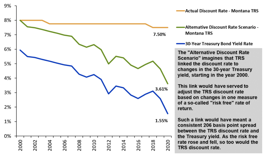 Change in the Risk Free Rate Compared to TRS Discount Rate (2000-2020)