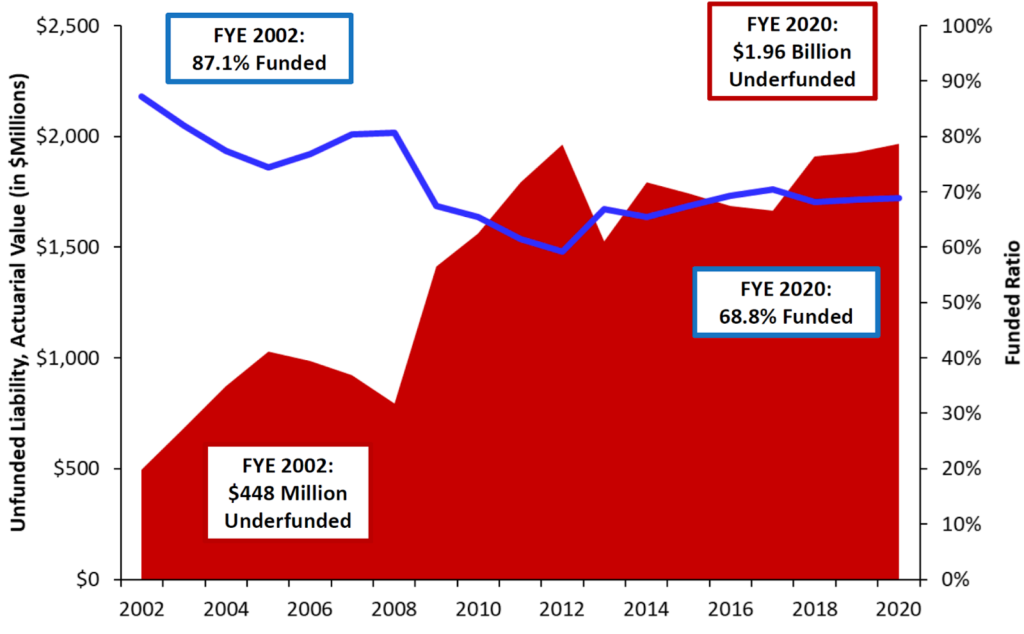 Montana Teacher Retirement System (TRS) Debt