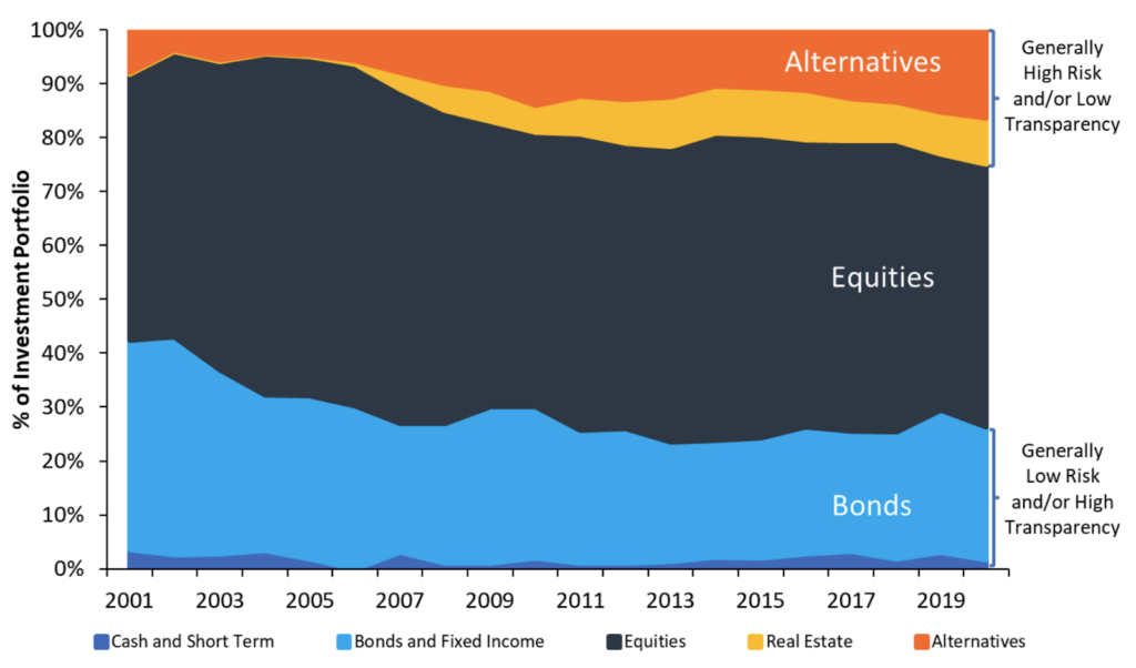 Expanding Risk in Search for Yield
