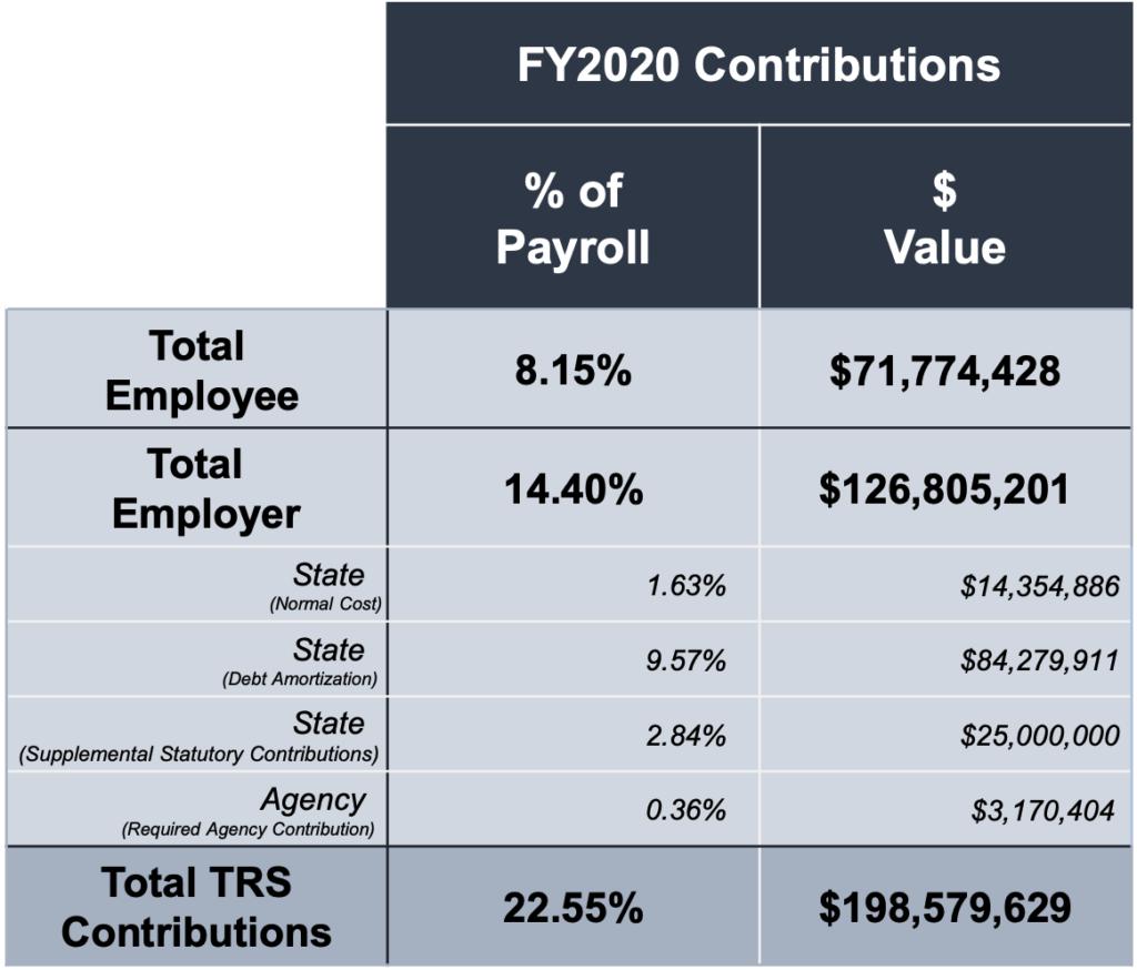 Makeup of Montana TRS Contributions