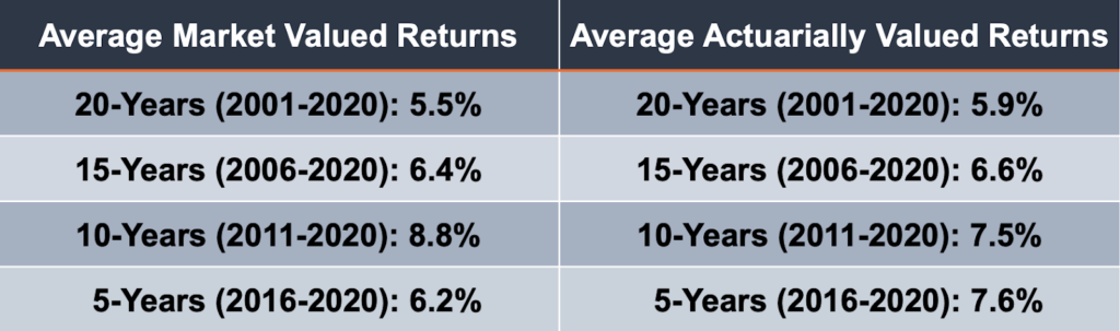 Investment Returns Have Underperformed