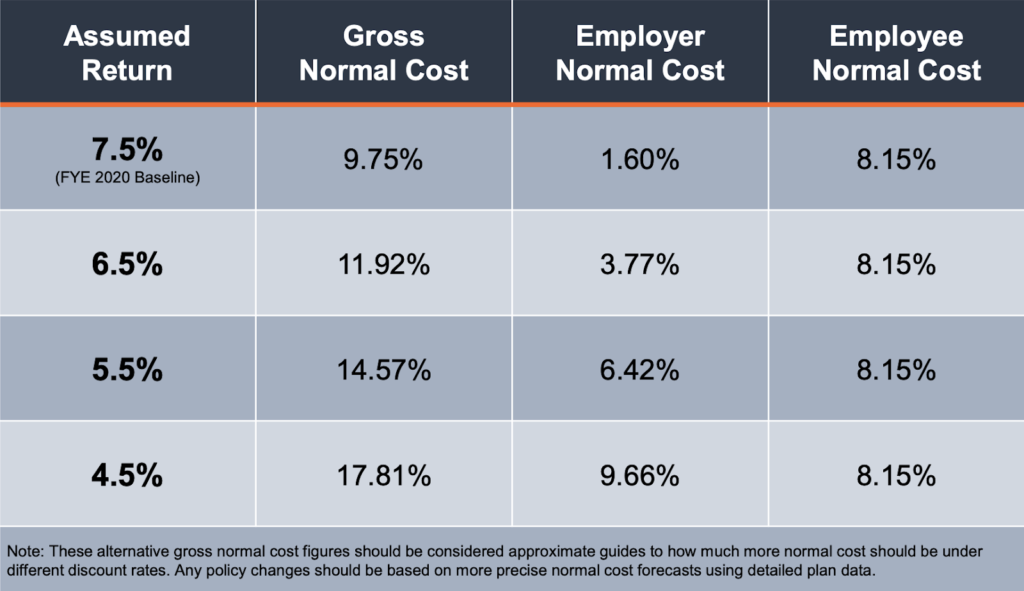 Sensitivity Analysis: Normal Cost Comparison Under Alternative Assumed Rates of Return
