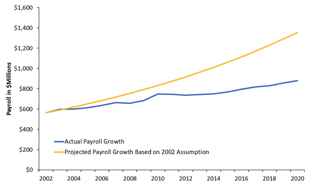 Montana TRS Overestimated Payroll Growth