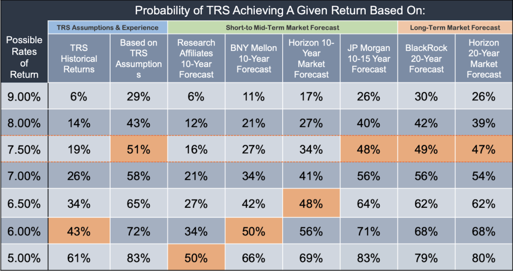Probability Analysis: Measuring the Likelihood of TRSAchieving Various Rates of Return