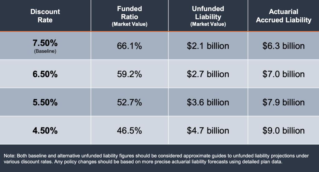 Sensitivity Analysis: Pension Debt Comparison Under Alternative Discount Rates