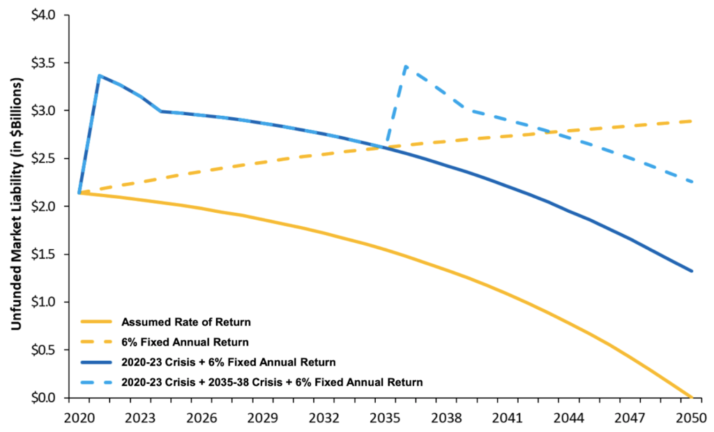 Unfunded Liabilities Under Crisis Scenarios