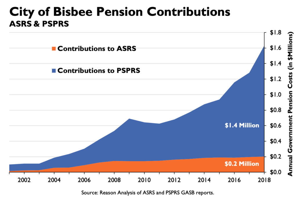 City of Bisbee Pension Contibutions