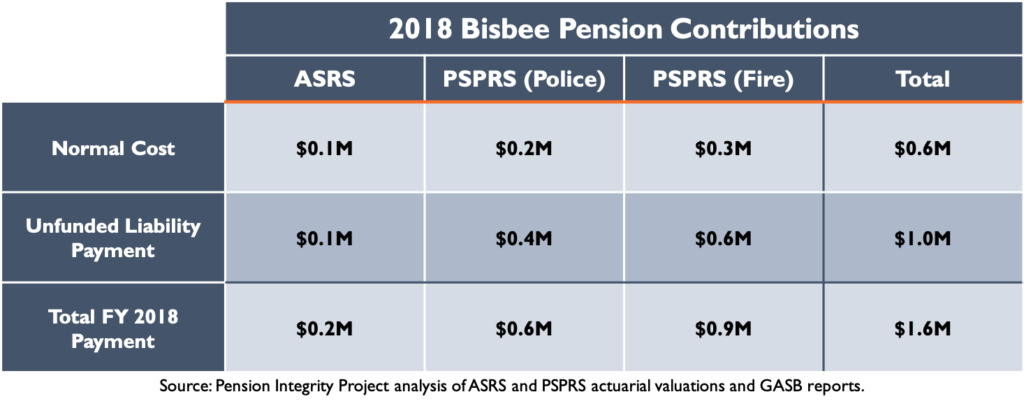 2018 Bisbee Pension Contibutions