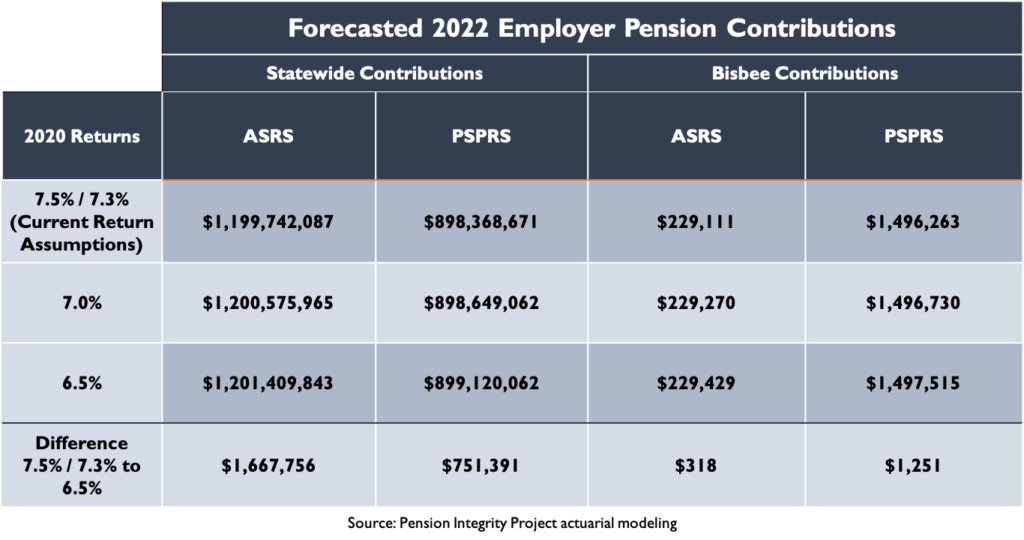 Forecasted 2022 Employer Pension Contributions: Bisbee