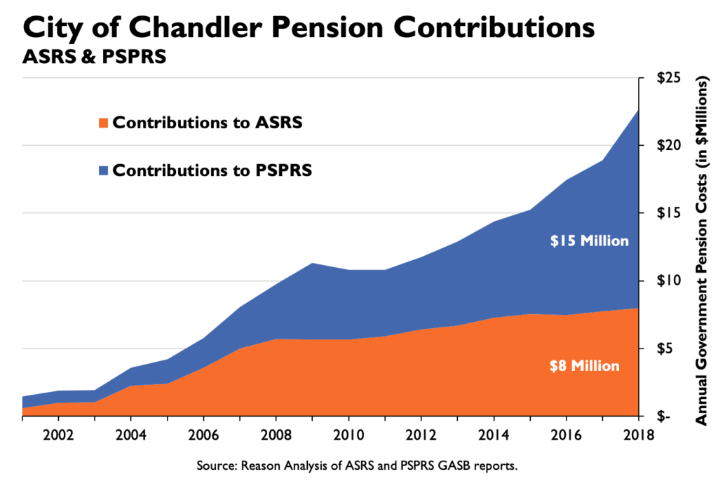City of Chandler Pension Contributions