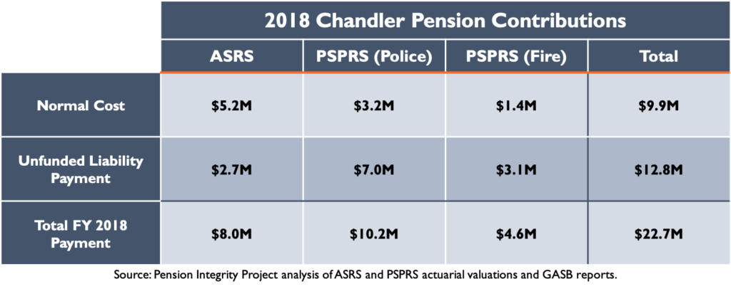 2018 Chandler Pension Contributions