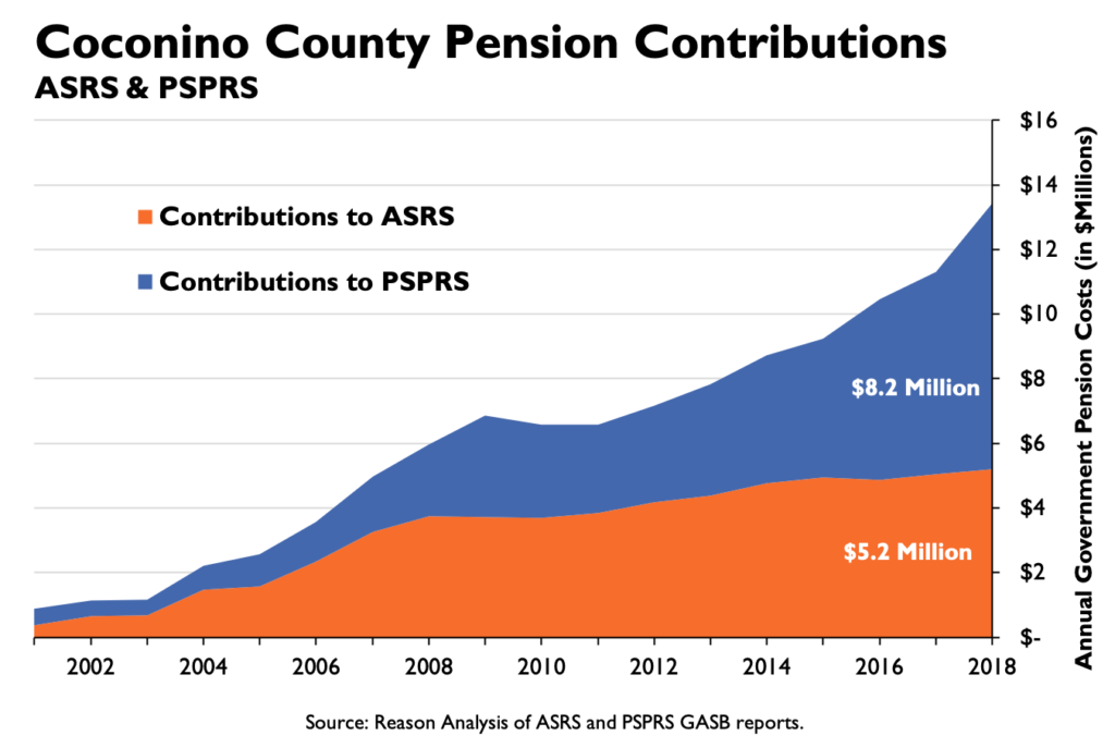 Coconino County Pension Contributions