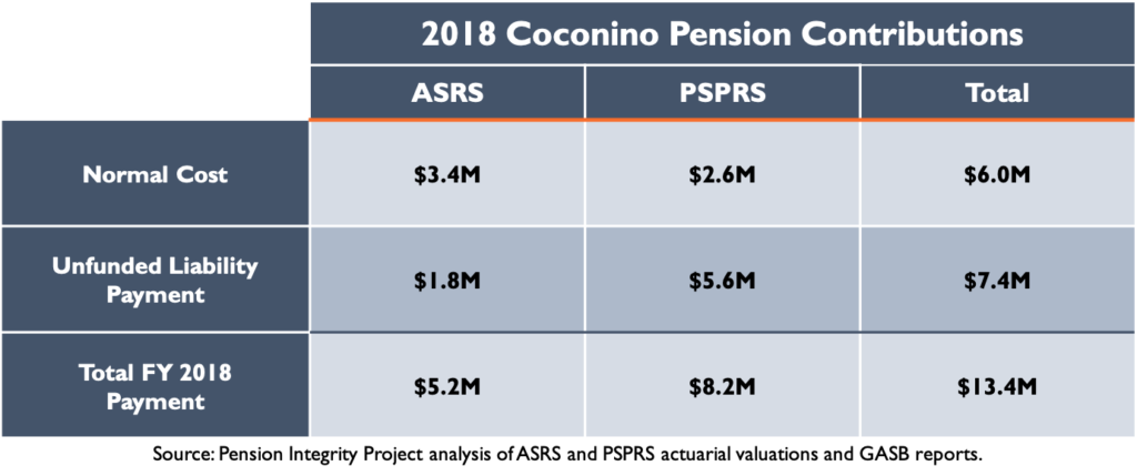 2018 Coconino Pension Contributions