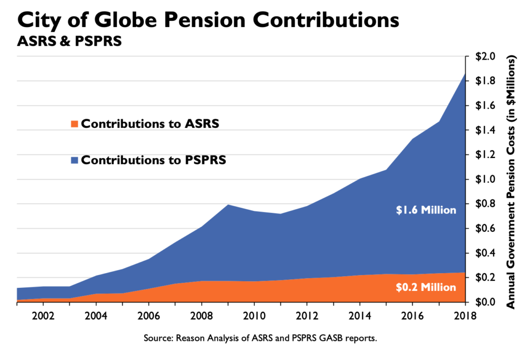 City of Globe Pension Contributions