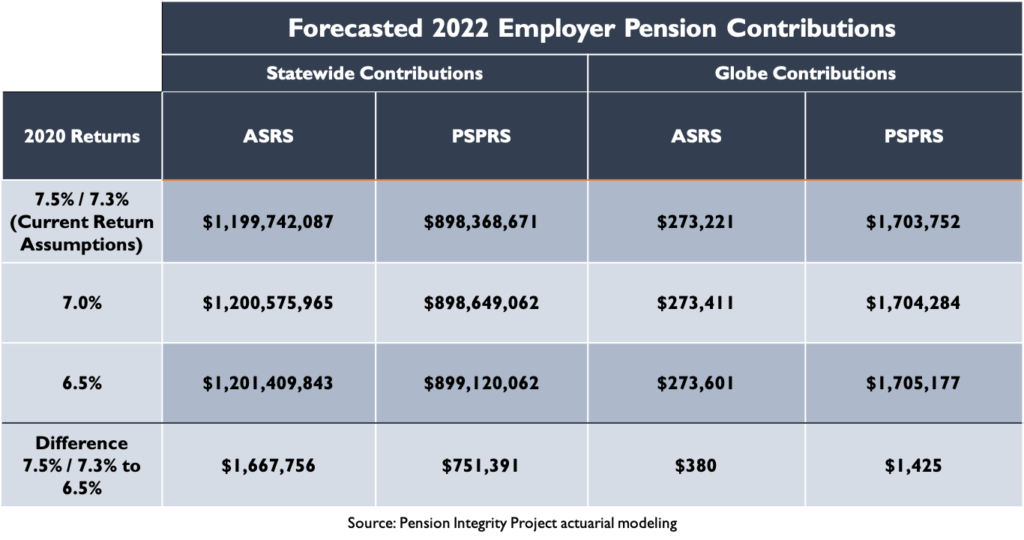 Forecasted 2022 Employer Pension Contributions: Globe