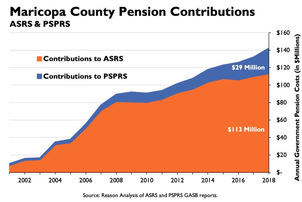 Maricopa County Pension Contributions