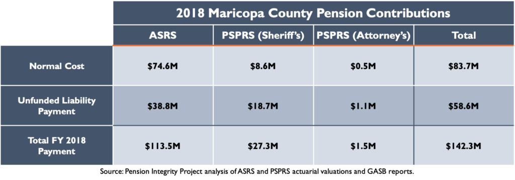 2018 Maricopa County Pension Contributions