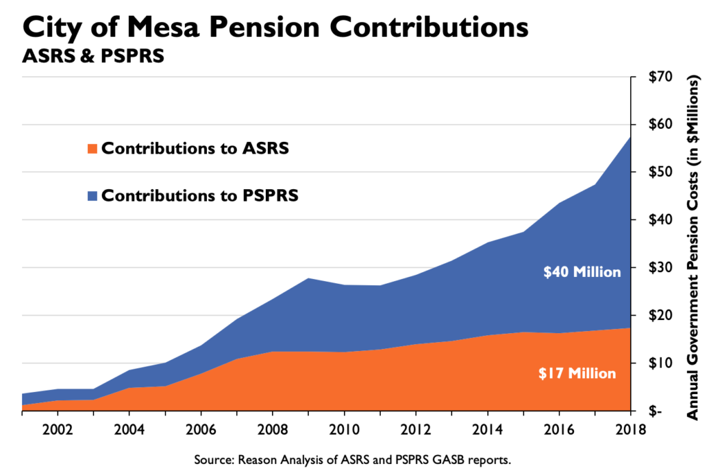 City of Mesa Pension Contributions